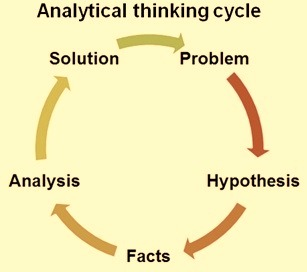 analytical-thinking-cycle